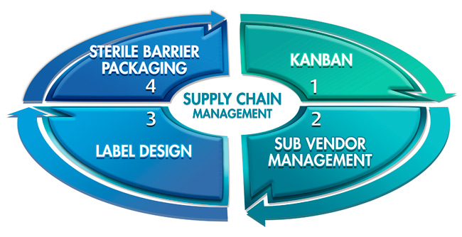 Supply-Chain-Management_com